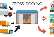 What is Cross-Docking in Supply Chain?